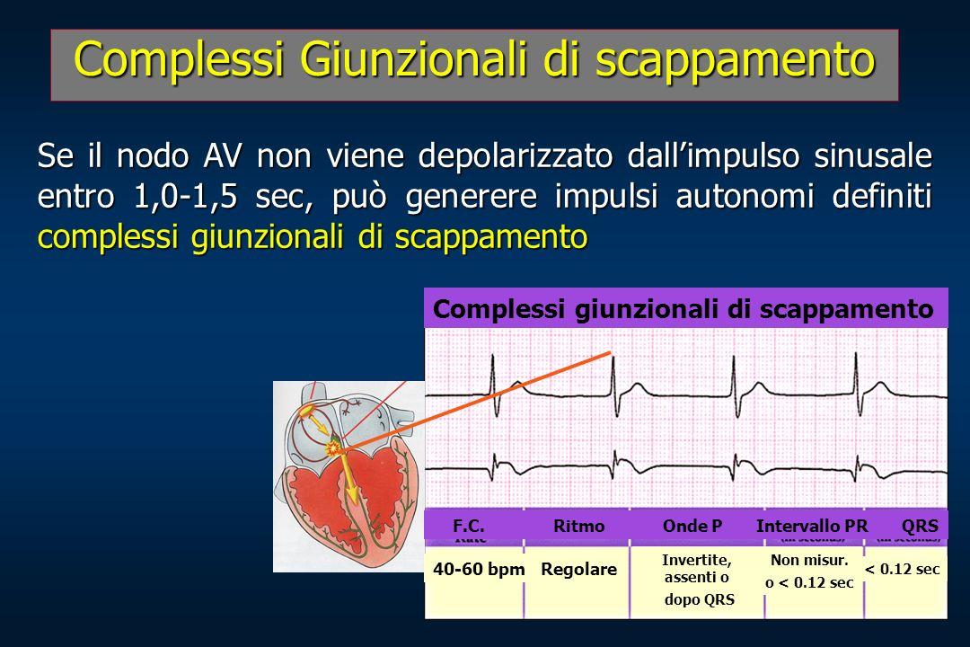 Complessi Giunzionali di scappamento Se il nodo AV non viene depolarizzato dallimpulso sinusale entro 1,0-1,5 sec, può generere impulsi autonomi defin