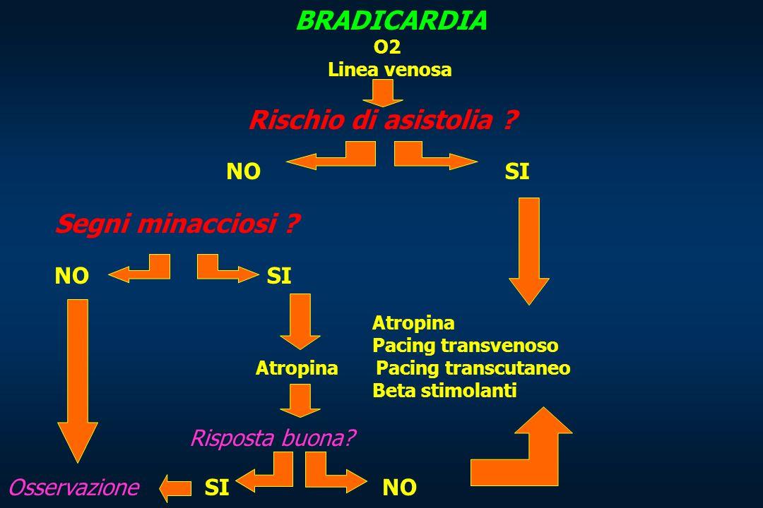BRADICARDIA O2 Linea venosa Rischio di asistolia ? NO SI Segni minacciosi ? NO SI Atropina Pacing transvenoso Atropina Pacing transcutaneo Beta stimol