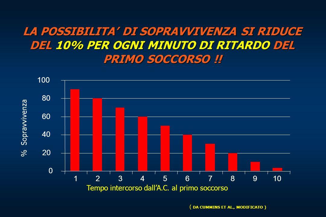 O2 e danno cerebrale 0 1 2 3 4 5 6 7 8 9 min 100 75 50 25 0 % Il danno cerebrale è direttamente proporzionale al tempo di intervento divenendo pressocchè irreversibile nella maggioranza dei casi dopo 10 minuti nel caso non si intervenga con una RCP SOPRAVVIVENZASOPRAVVIVENZA