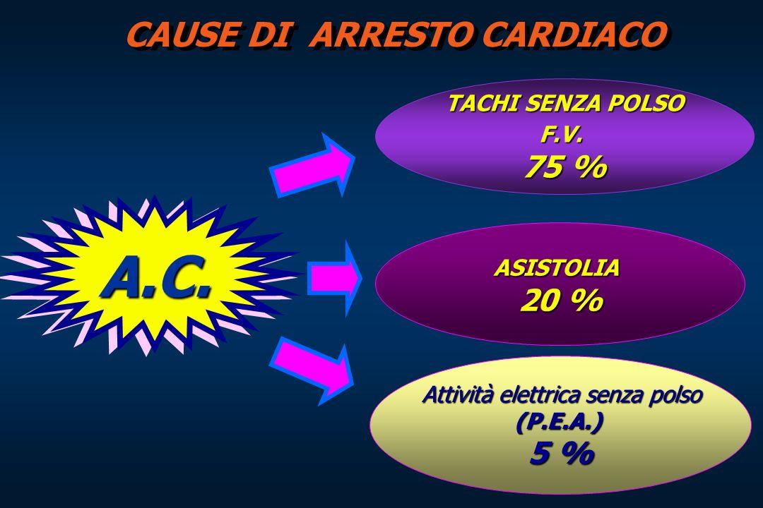 CAUSE DI ARRESTO CARDIACO TACHI SENZA POLSO F.V. 75 % ASISTOLIA 20 % Attività elettrica senza polso (P.E.A.) 5 % A.C.A.C.