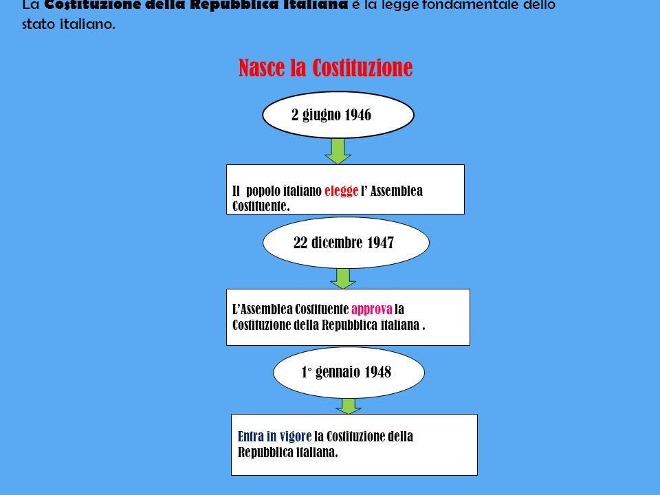 Larticolo 1 della Costituzione dice che l Italia è una Repubblica Democratica, fondata sul lavoro.