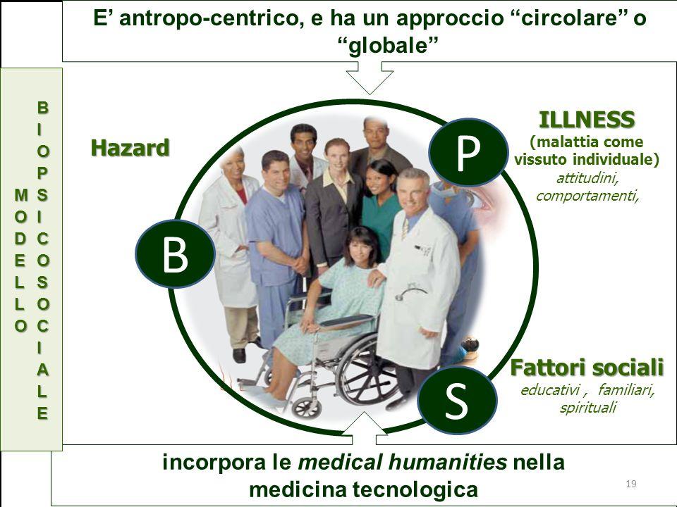 Hazard ILLNESS ILLNESS (malattia come vissuto individuale) attitudini, comportamenti, Fattori sociali Fattori sociali educativi, familiari, spirituali