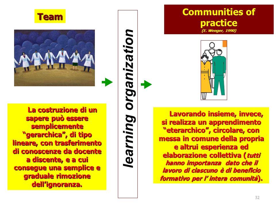 Communities of practice (E. Wenger, 1990) La costruzione di un sapere può essere semplicemente gerarchica, di tipo lineare, con trasferimento di conos