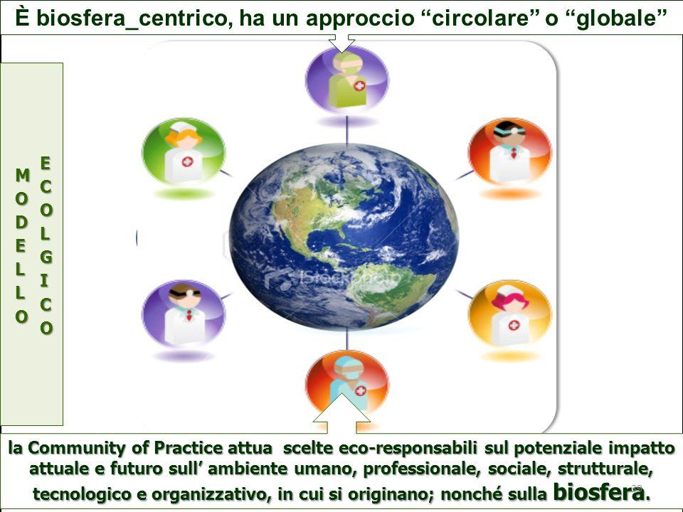 S P B la Community of Practice attua scelte eco-responsabili sul potenziale impatto attuale e futuro sull ambiente umano, professionale, sociale, stru