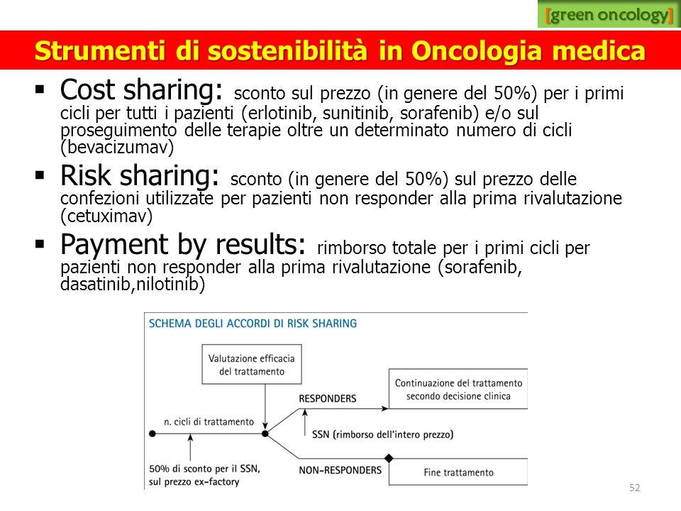Cost sharing: sconto sul prezzo (in genere del 50%) per i primi cicli per tutti i pazienti (erlotinib, sunitinib, sorafenib) e/o sul proseguimento del