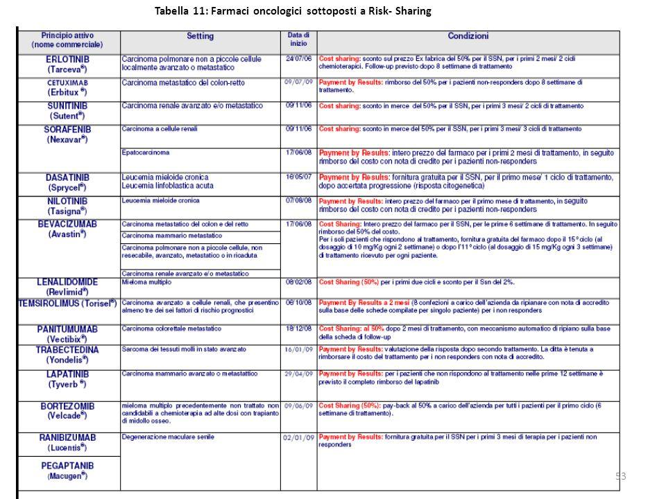 Tabella 11: Farmaci oncologici sottoposti a Risk- Sharing 53