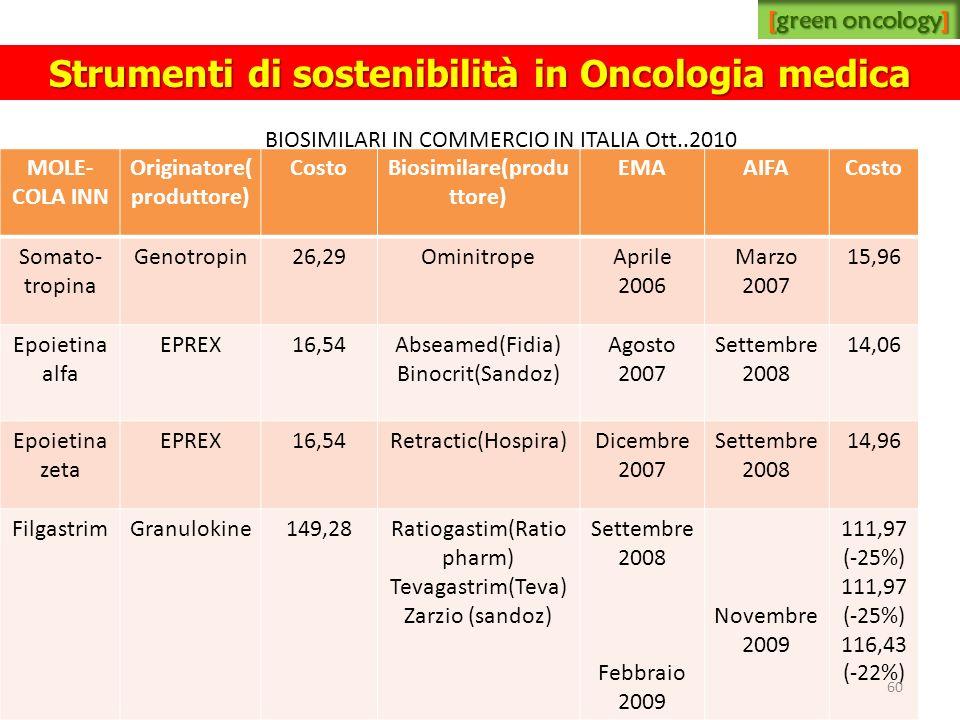 MOLE- COLA INN Originatore( produttore) CostoBiosimilare(produ ttore) EMAAIFACosto Somato- tropina Genotropin26,29OminitropeAprile 2006 Marzo 2007 15,