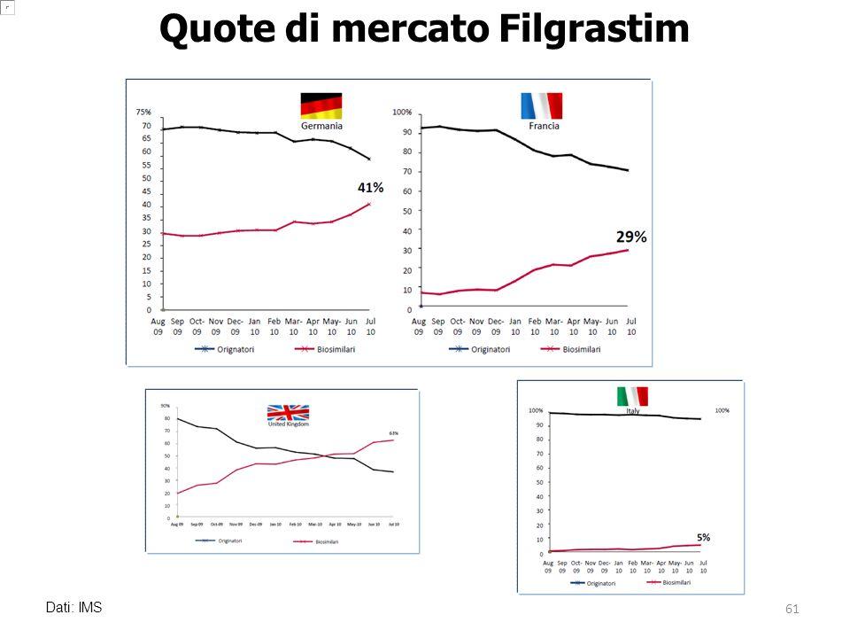 Dati: IMS Quote di mercato Filgrastim 61