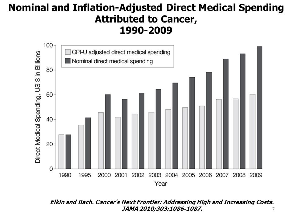 Nominal and Inflation-Adjusted Direct Medical Spending Attributed to Cancer, 1990-2009 Elkin and Bach. Cancers Next Frontier: Addressing High and Incr