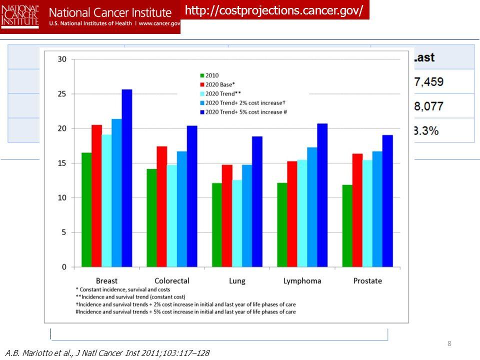 http://costprojections.cancer.gov/ A.B. Mariotto et al., J Natl Cancer Inst 2011;103:117–128 8