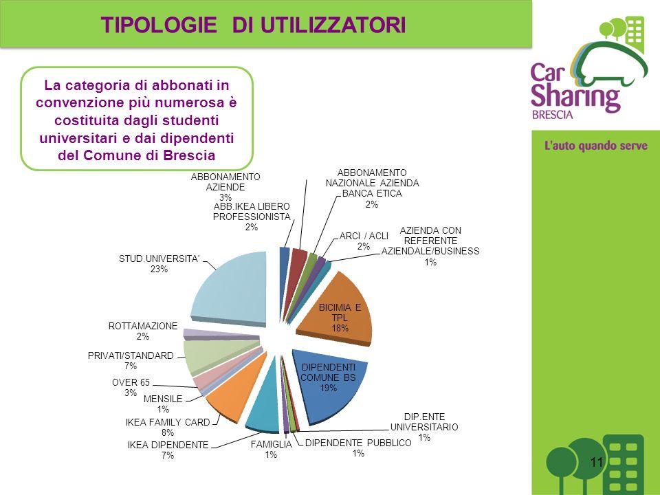 TIPOLOGIE DI UTILIZZATORI La categoria di abbonati in convenzione più numerosa è costituita dagli studenti universitari e dai dipendenti del Comune di Brescia 11