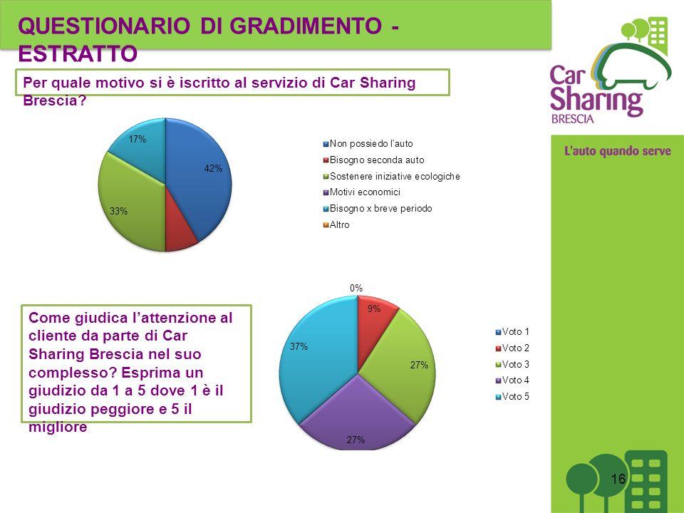 Per quale motivo si è iscritto al servizio di Car Sharing Brescia.