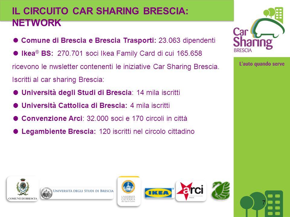 IL CIRCUITO CAR SHARING BRESCIA: NETWORK Comune di Brescia e Brescia Trasporti: 23.063 dipendenti Ikea ® BS: 270.701 soci Ikea Family Card di cui 165.658 ricevono le nwsletter contenenti le iniziative Car Sharing Brescia.