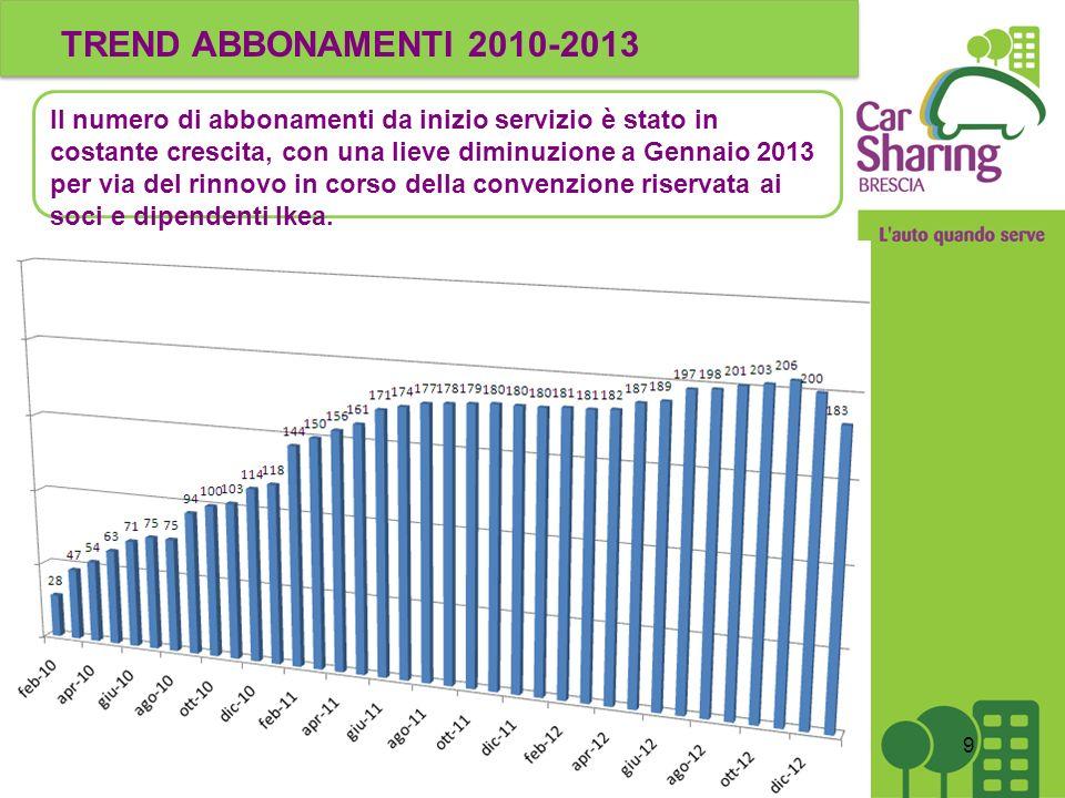 TREND ABBONAMENTI 2010-2013 9 Il numero di abbonamenti da inizio servizio è stato in costante crescita, con una lieve diminuzione a Gennaio 2013 per via del rinnovo in corso della convenzione riservata ai soci e dipendenti Ikea.