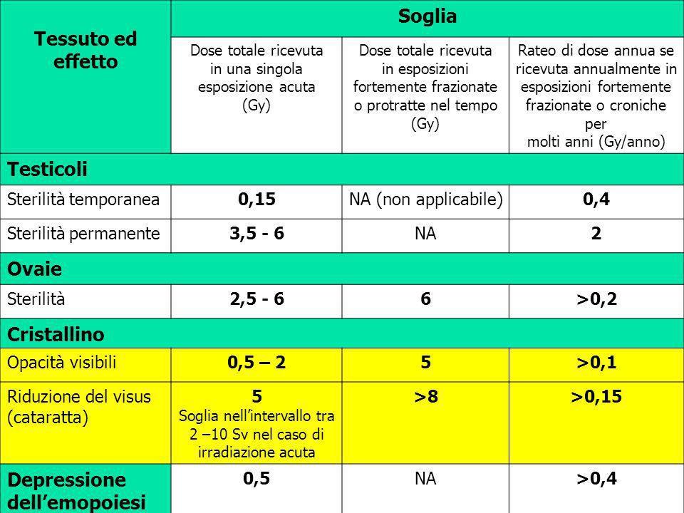 Tessuto ed effetto Soglia Dose totale ricevuta in una singola esposizione acuta (Gy) Dose totale ricevuta in esposizioni fortemente frazionate o protr
