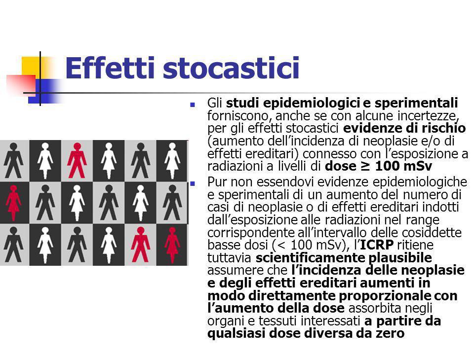 Effetti stocastici Gli studi epidemiologici e sperimentali forniscono, anche se con alcune incertezze, per gli effetti stocastici evidenze di rischio