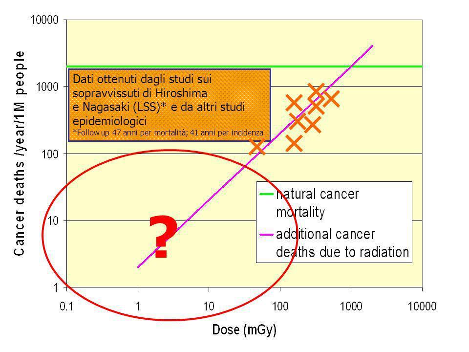 ? Dati ottenuti dagli studi sui sopravvissuti di Hiroshima e Nagasaki (LSS)* e da altri studi epidemiologici *Follow up 47 anni per mortalità; 41 anni