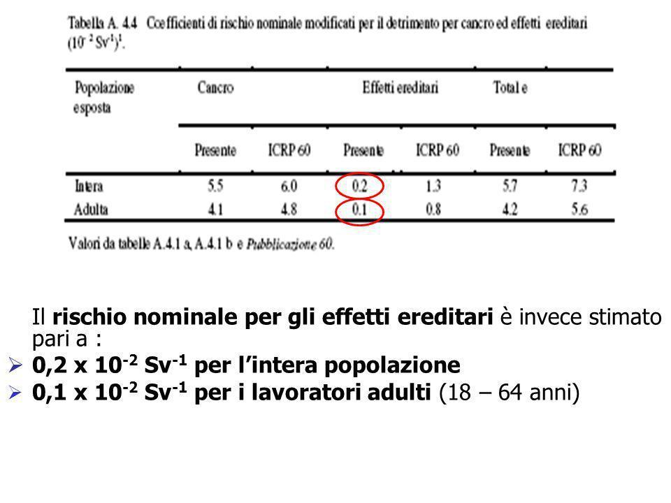 Coefficienti nominali di rischio per neoplasie radioindotte Il rischio nominale per gli effetti ereditari è invece stimato pari a : 0,2 x 10 -2 Sv -1