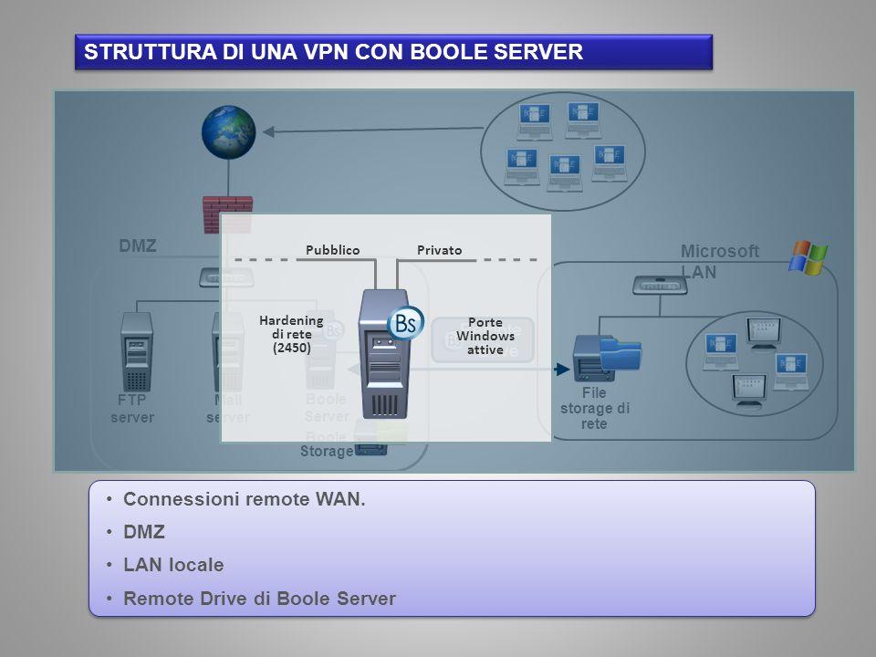 Connessioni remote WAN. DMZ LAN locale Remote Drive di Boole Server STRUTTURA DI UNA VPN CON BOOLE SERVER FTP server Mail server Boole Server DMZ Bool