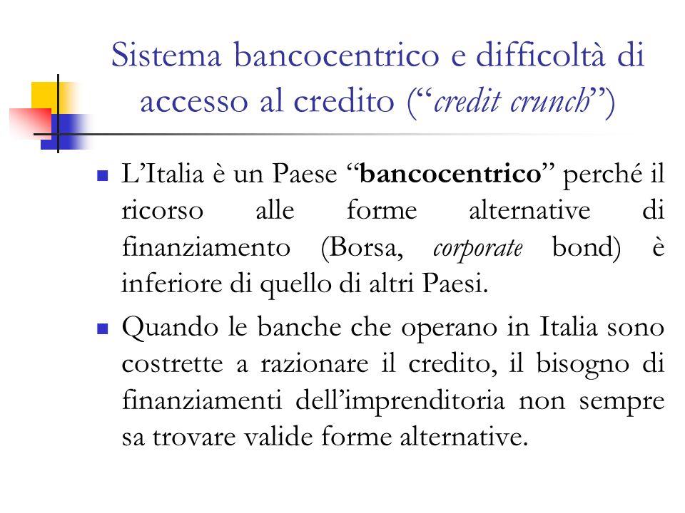 Sistema bancocentrico e difficoltà di accesso al credito (credit crunch) LItalia è un Paese bancocentrico perché il ricorso alle forme alternative di finanziamento (Borsa, corporate bond) è inferiore di quello di altri Paesi.