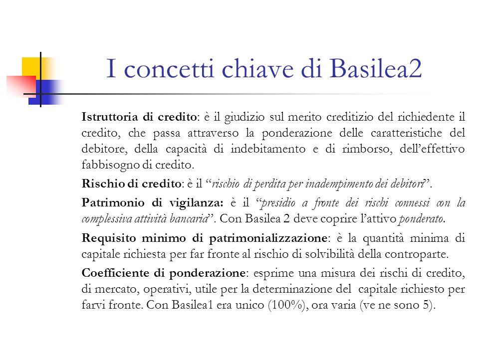 I concetti chiave di Basilea2 Istruttoria di credito: è il giudizio sul merito creditizio del richiedente il credito, che passa attraverso la ponderazione delle caratteristiche del debitore, della capacità di indebitamento e di rimborso, delleffettivo fabbisogno di credito.
