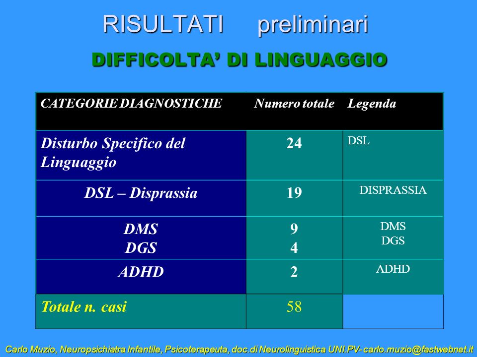RISULTATI preliminari DIFFICOLTA DI LINGUAGGIO CATEGORIE DIAGNOSTICHENumero totaleLegenda Disturbo Specifico del Linguaggio 24 DSL DSL – Disprassia19