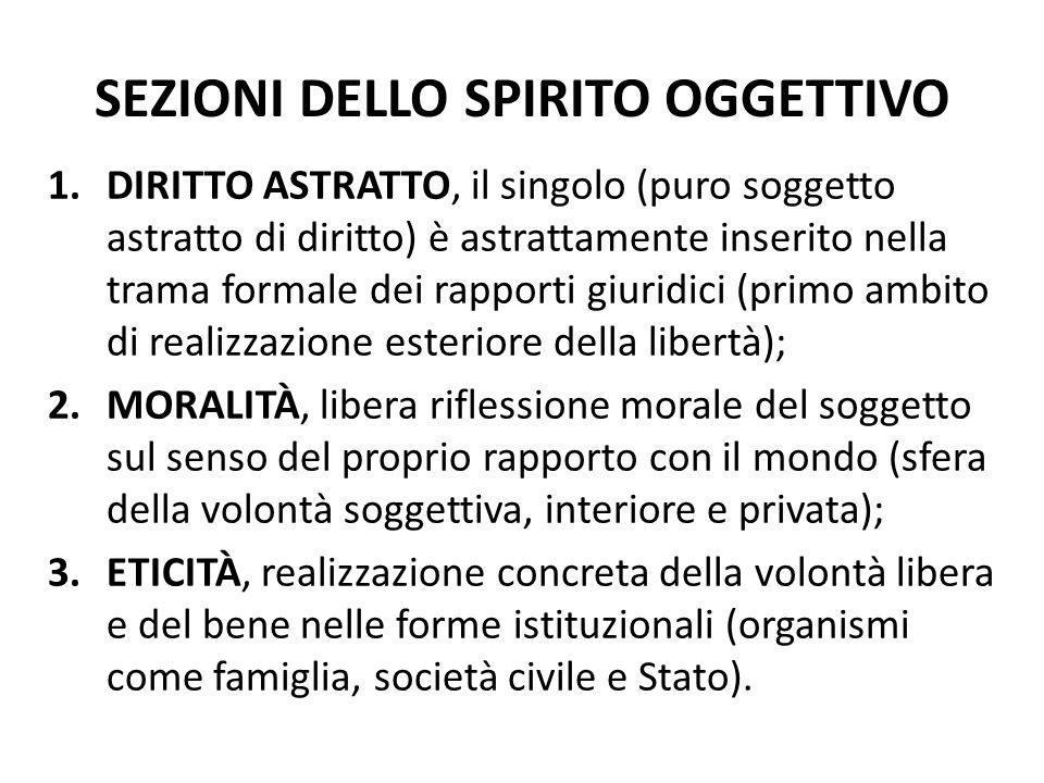 SEZIONI DELLO SPIRITO OGGETTIVO 1.DIRITTO ASTRATTO, il singolo (puro soggetto astratto di diritto) è astrattamente inserito nella trama formale dei ra