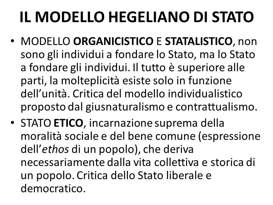 IL MODELLO HEGELIANO DI STATO MODELLO ORGANICISTICO E STATALISTICO, non sono gli individui a fondare lo Stato, ma lo Stato a fondare gli individui. Il