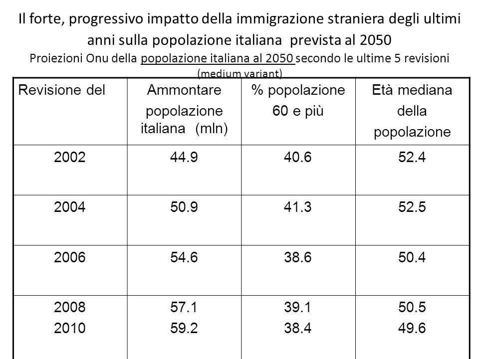 Il forte, progressivo impatto della immigrazione straniera degli ultimi anni sulla popolazione italiana prevista al 2050 Proiezioni Onu della popolazione italiana al 2050 secondo le ultime 5 revisioni (medium variant) Revisione delAmmontare popolazione italiana (mln) % popolazione 60 e più Età mediana della popolazione 200244.940.652.4 200450.941.352.5 200654.638.650.4 2008 2010 57.1 59.2 39.1 38.4 50.5 49.6
