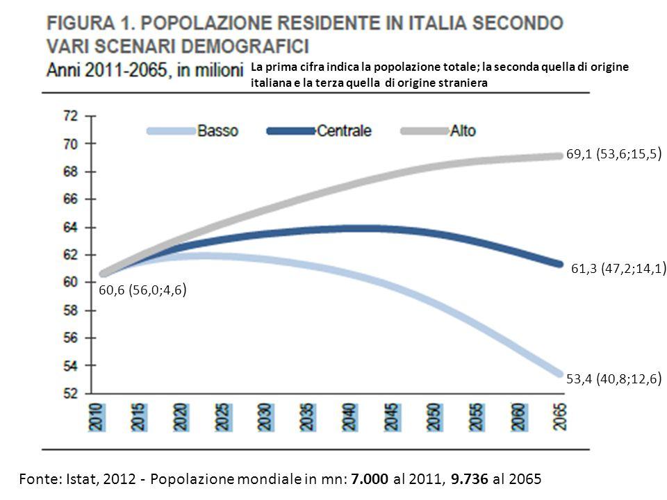 Fonte: Istat, 2012 - 69,1 (53,6;15,5 ) 61,3 (47,2;14,1 ) 53,4 (40,8;12,6 ) La prima cifra indica la popolazione totale; la seconda quella di origine italiana e la terza quella di origine straniera Popolazione mondiale in mn: 7.000 al 2011, 9.736 al 2065 60,6 (56,0;4,6 )
