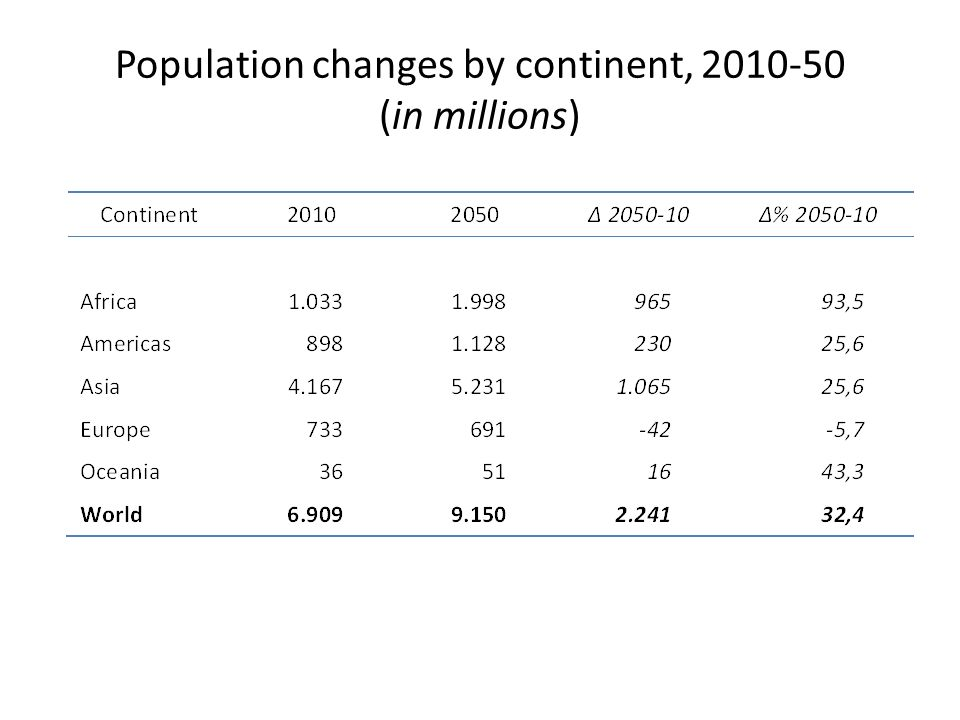 Population changes by continent, 2010-50 (in millions)