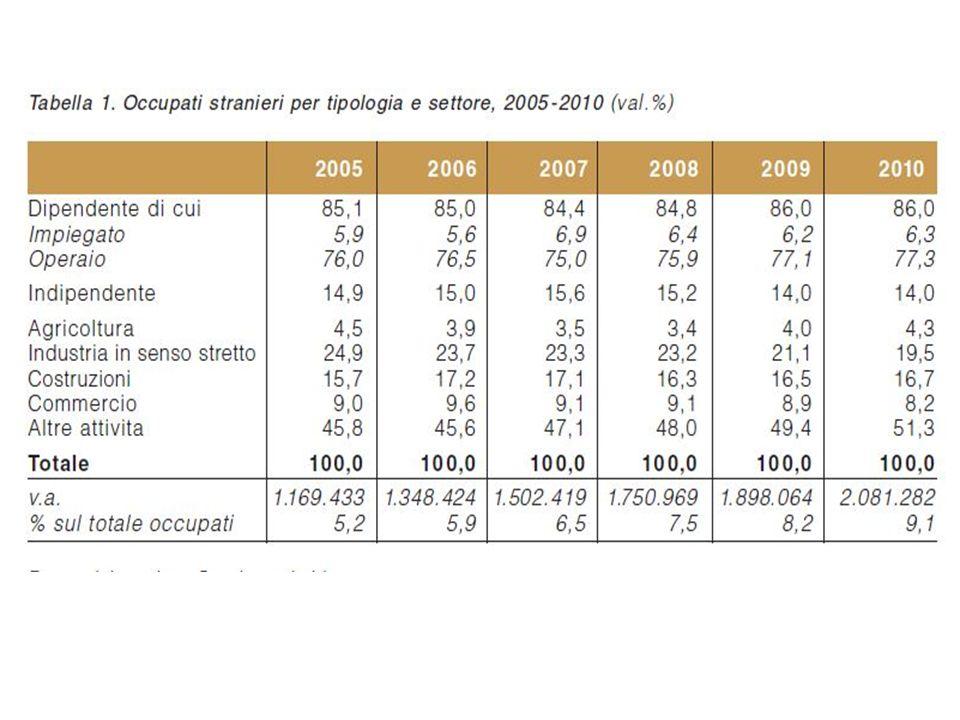 Pil e popolazione L impatto dei fattori demografici può essere descritto utilizzando la seguente semplice scomposizione del PIL.