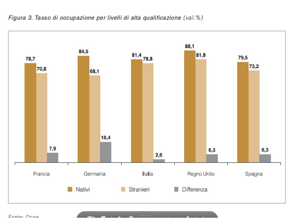 I mutamenti demografici territoriali Considerando la distribuzione ineguale degli immigrati sul territorio italiano e la recente convergenza dei livelli di fecondità, ci si può attendere che nel prossimo futuro le conseguenze di una diminuzione della quota della popolazione in età lavorativa saranno un problema comune per il nord e per il sud ma che, tuttavia, a meno di cambiamenti decisivi, questa diminuzione sarà mitigata attraverso i flussi migratori solo nelle regioni settentrionali, aggravando di conseguenza il divario economico tra lItalia centro-settentrionale e il Mezzogiorno.
