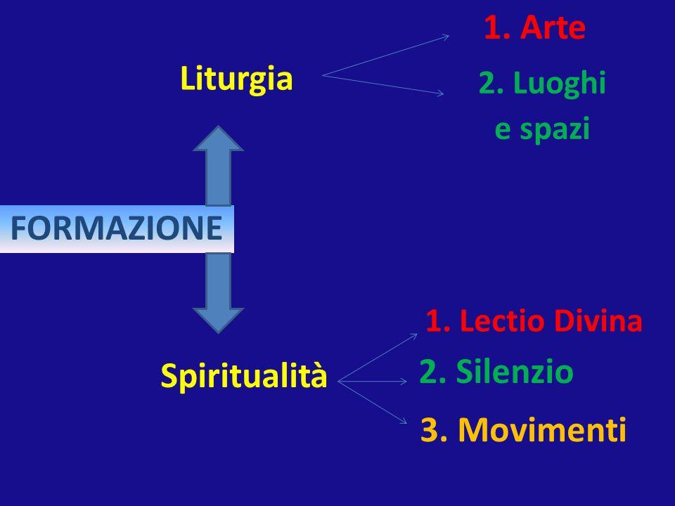 Liturgia Spiritualità 1. Arte 2. Luoghi e spazi 1. Lectio Divina 2. Silenzio FORMAZIONE 3. Movimenti