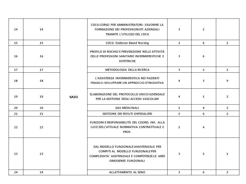 14 SAIO CDCG-CORSO PER AMMINISTRATORI: FAVORIRE LA FORMAZIONE DEI PROFESSIONISTI AZIENDALI TRAMITE L'UTILIZZO DEL CDCG 32 15 CDCG- Evidenze Based Nurs