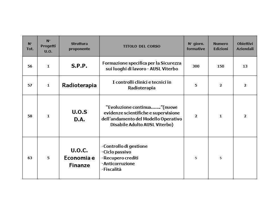 N° Tot. N° Progetti U.O. Struttura proponente TITOLO DEL CORSO N° giorn. formative Numero Edizioni Obiettivi Aziendali 561 S.P.P. Formazione specifica