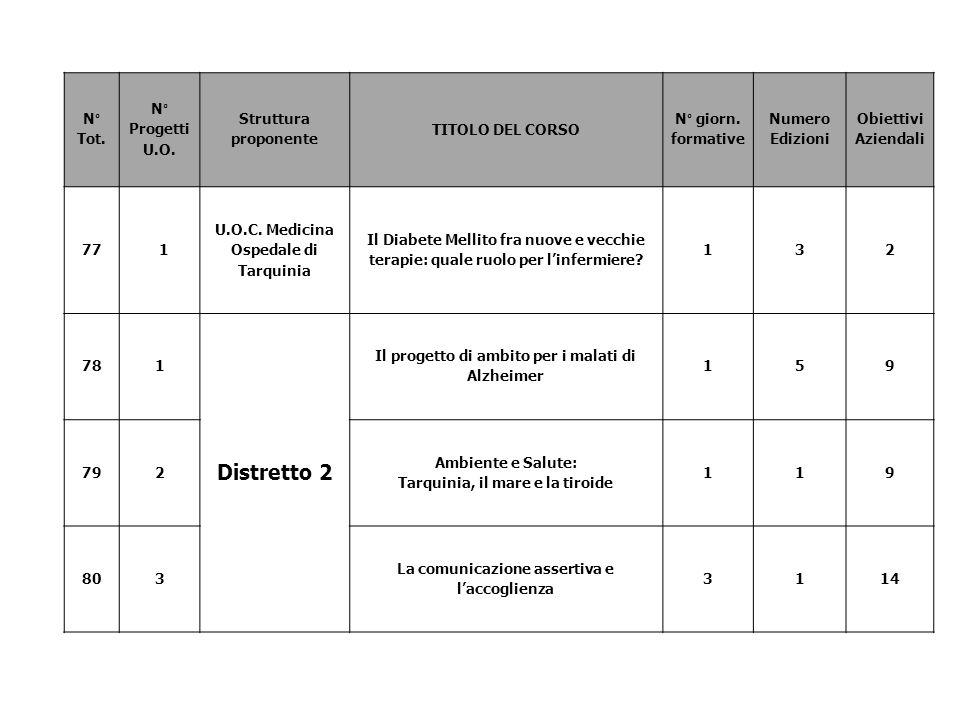 N° Tot. N° Progetti U.O. Struttura proponente TITOLO DEL CORSO N° giorn. formative Numero Edizioni Obiettivi Aziendali 771 U.O.C. Medicina Ospedale di