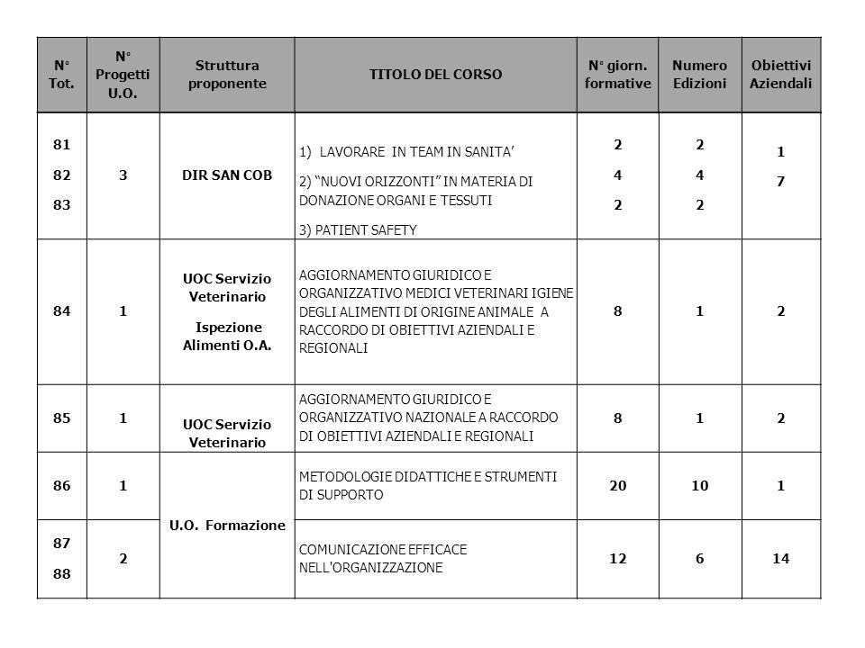 N° Tot. N° Progetti U.O. Struttura proponente TITOLO DEL CORSO N° giorn. formative Numero Edizioni Obiettivi Aziendali 81 82 83 3DIR SAN COB 1) LAVORA