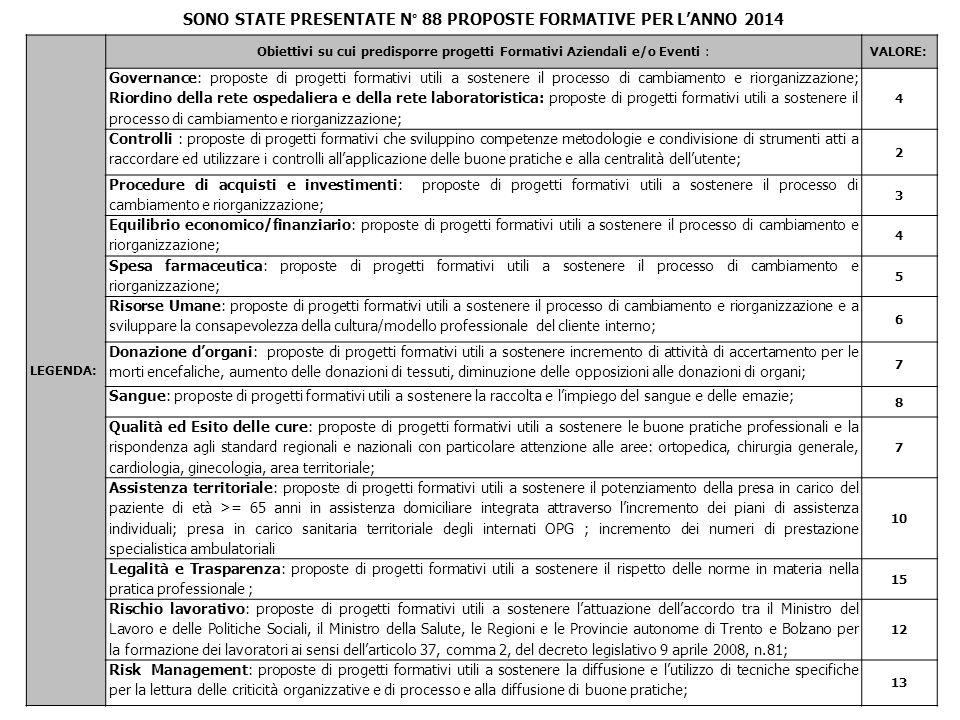 SONO STATE PRESENTATE N° 88 PROPOSTE FORMATIVE PER LANNO 2014 LEGENDA: Obiettivi su cui predisporre progetti Formativi Aziendali e/o Eventi :VALORE: G