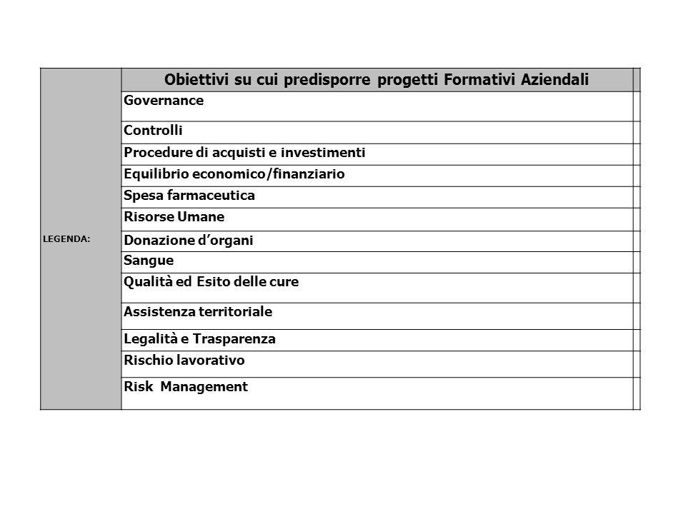 LEGENDA: Obiettivi su cui predisporre progetti Formativi Aziendali Governance Controlli Procedure di acquisti e investimenti Equilibrio economico/fina