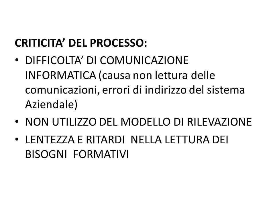 CRITICITA DEL PROCESSO: DIFFICOLTA DI COMUNICAZIONE INFORMATICA (causa non lettura delle comunicazioni, errori di indirizzo del sistema Aziendale) NON