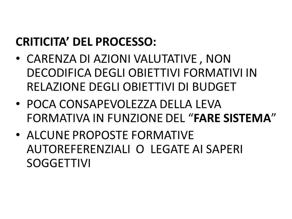 CRITICITA DEL PROCESSO: CARENZA DI AZIONI VALUTATIVE, NON DECODIFICA DEGLI OBIETTIVI FORMATIVI IN RELAZIONE DEGLI OBIETTIVI DI BUDGET POCA CONSAPEVOLE