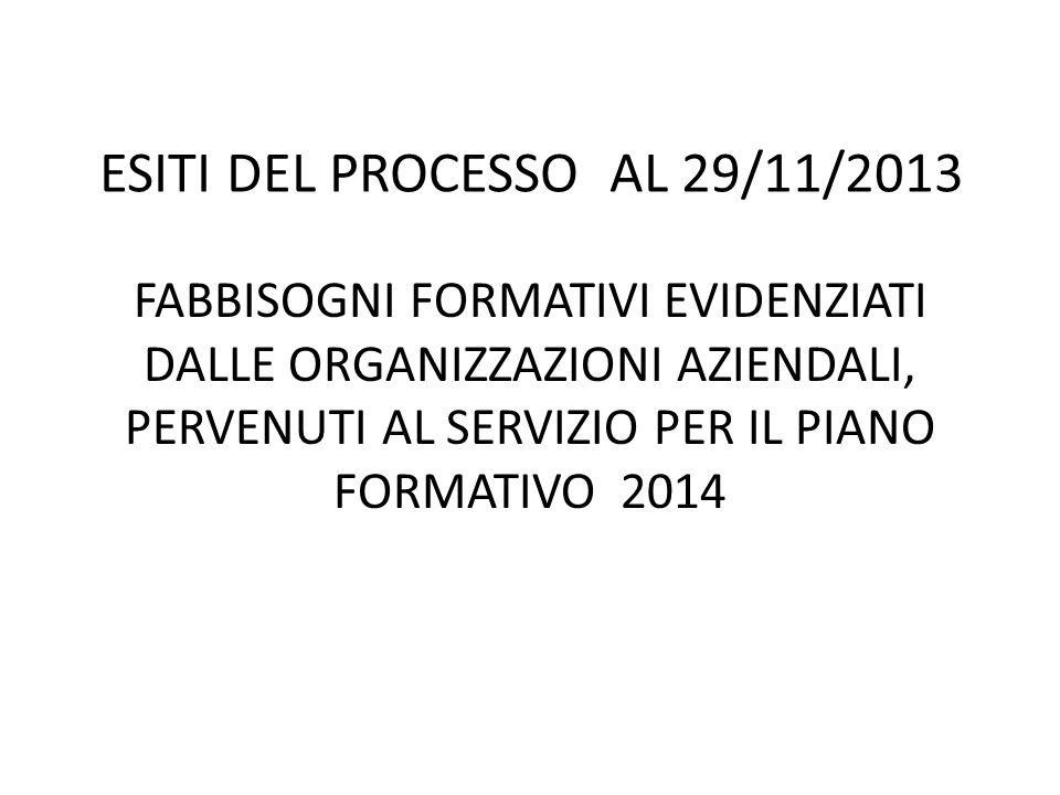 ESITI DEL PROCESSO AL 29/11/2013 FABBISOGNI FORMATIVI EVIDENZIATI DALLE ORGANIZZAZIONI AZIENDALI, PERVENUTI AL SERVIZIO PER IL PIANO FORMATIVO 2014