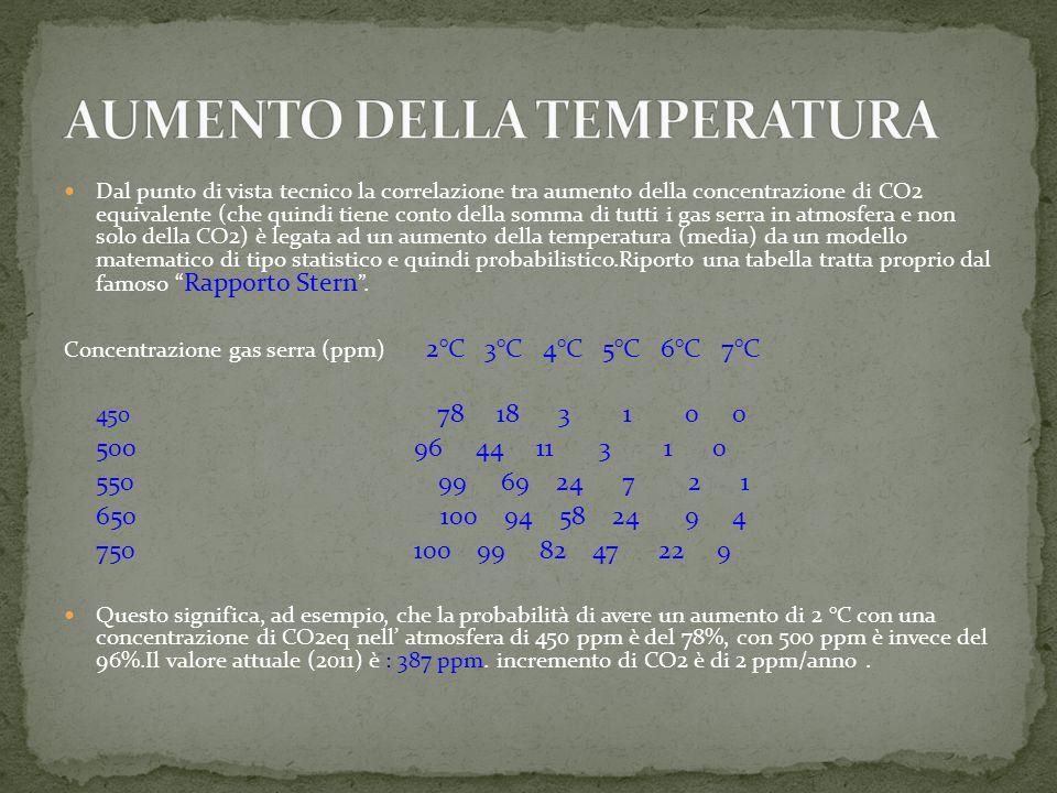 Dal punto di vista tecnico la correlazione tra aumento della concentrazione di CO2 equivalente (che quindi tiene conto della somma di tutti i gas serra in atmosfera e non solo della CO2) è legata ad un aumento della temperatura (media) da un modello matematico di tipo statistico e quindi probabilistico.Riporto una tabella tratta proprio dal famoso Rapporto Stern.