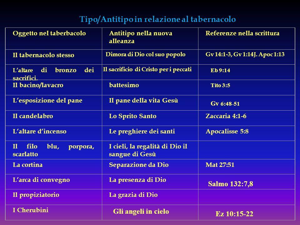 Tipo/Antitipo in relazione al tabernacolo Oggetto nel taberbacoloAntitipo nella nuova alleanza Referenze nella scrittura Il tabernacolo stesso Dimora