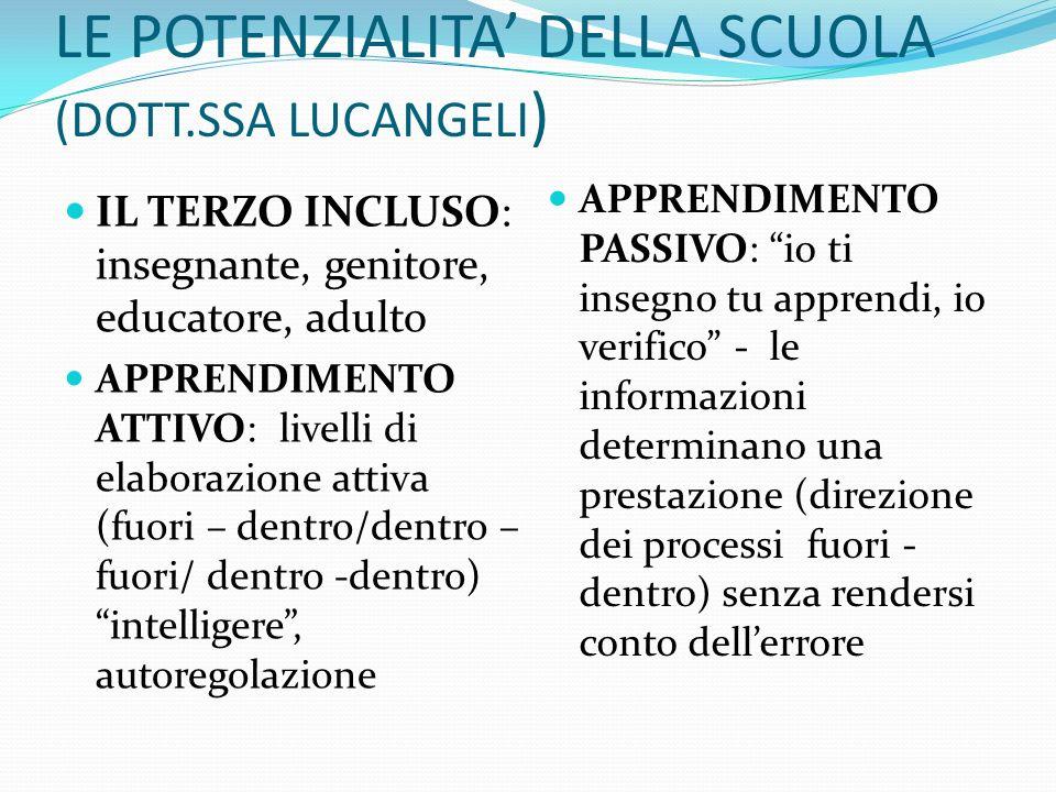 LE POTENZIALITA DELLA SCUOLA (DOTT.SSA LUCANGELI ) IL TERZO INCLUSO: insegnante, genitore, educatore, adulto APPRENDIMENTO ATTIVO: livelli di elaboraz