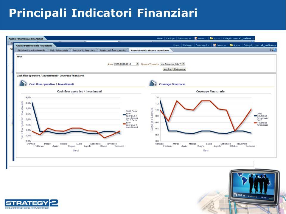 Principali Indicatori Finanziari