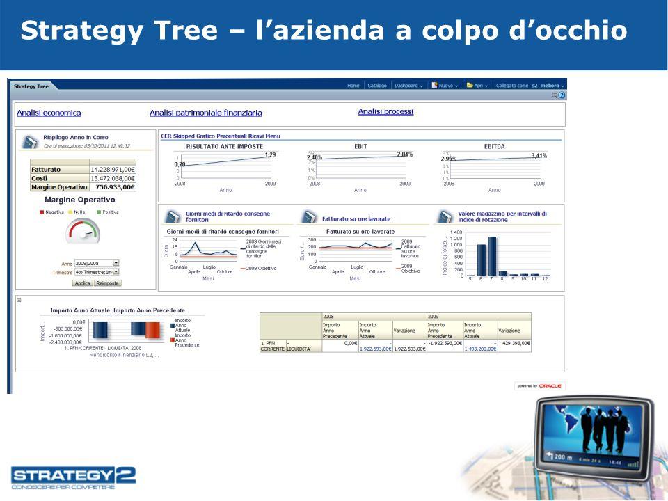 Strategy Tree – lazienda a colpo docchio