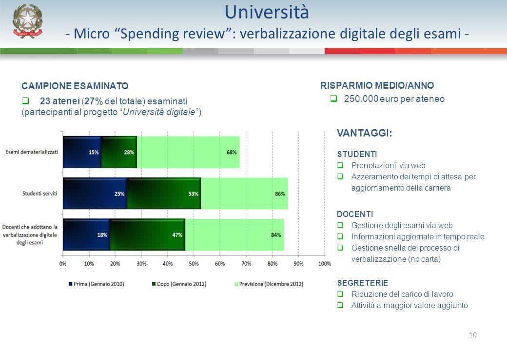 10 Università - Micro Spending review: verbalizzazione digitale degli esami - CAMPIONE ESAMINATO 23 atenei (27% del totale) esaminati (partecipanti al