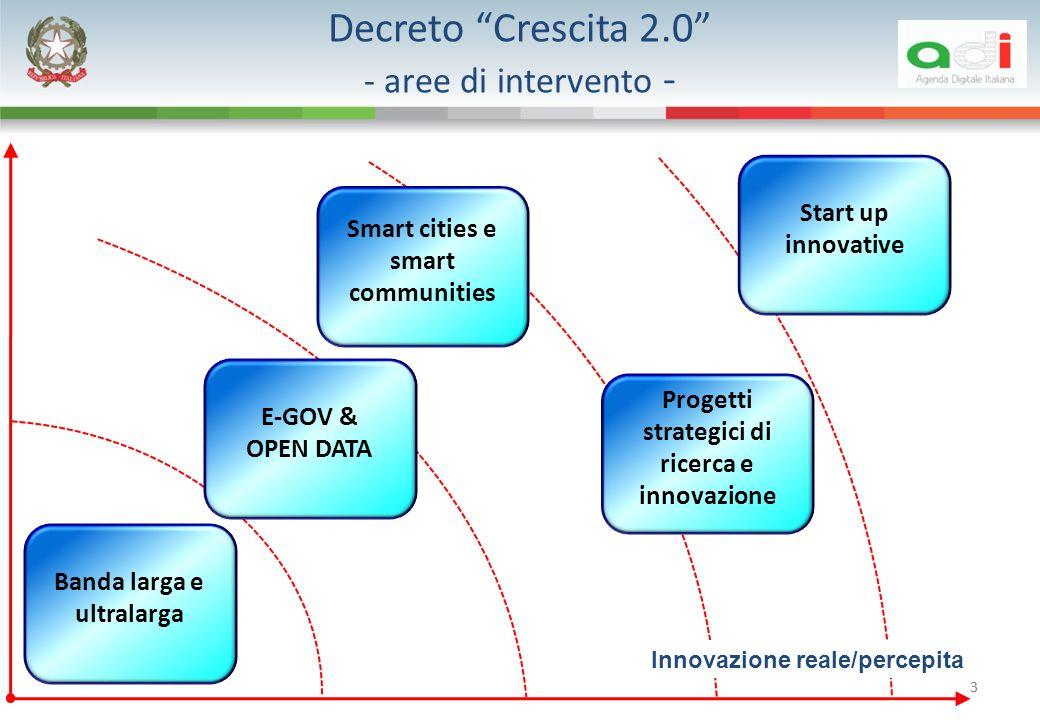 3 Decreto Crescita 2.0 - aree di intervento - Start up innovative E-GOV & OPEN DATA Banda larga e ultralarga 3 Innovazione reale/percepita Progetti strategici di ricerca e innovazione Smart cities e smart communities